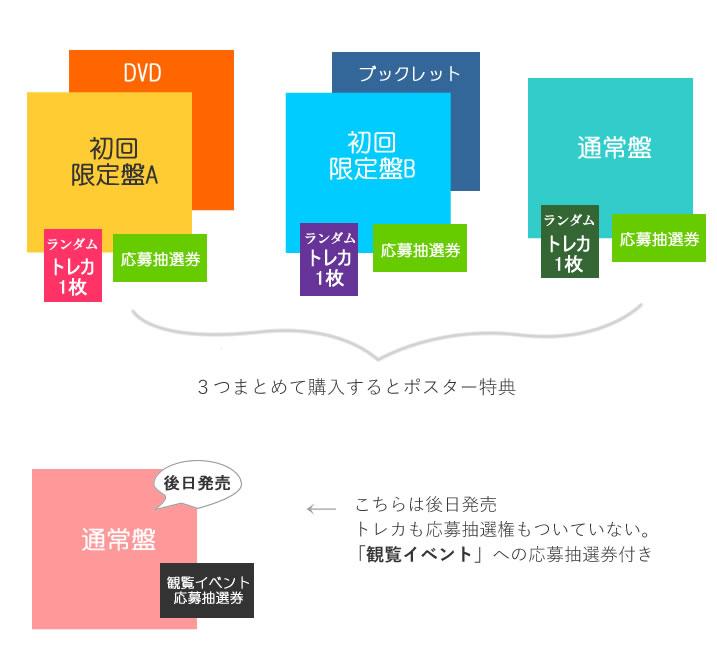JO1 「STARGAZER(スターゲイザー)」CD 特典 解説 ポスター トレカ 観覧イベント